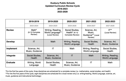 Curriculum And Instruction Social And >> Curriculum Instruction Curriculum Review Cycle 2018 2023