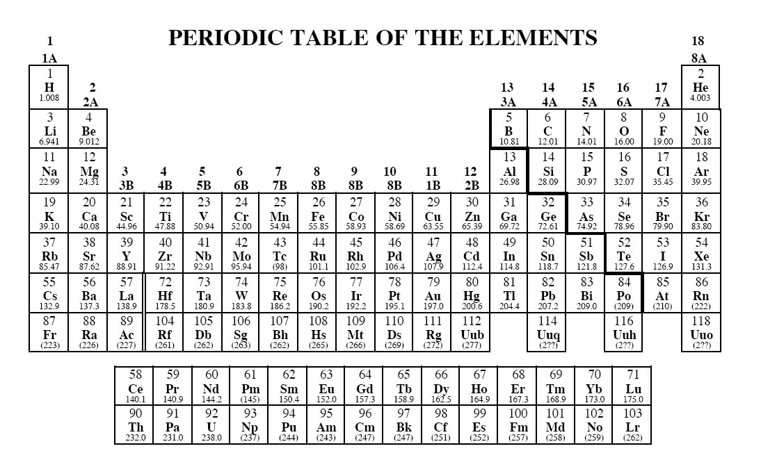 Periodic table exam periodic table periodic table of elements periodic table exam periodic table periodic table test brokeasshome urtaz Image collections